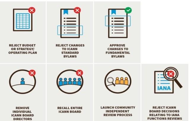 Source: CCWG- Accountability Draft Proposal on Work Stream 1 Recommendations, Annex 04, https://www.icann.org/en/system/files/files/draft-ccwg-accountability-proposal-annex-4-30nov15-en.pdf.